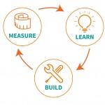 El método Lean Startup para empresas